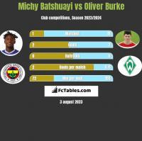 Michy Batshuayi vs Oliver Burke h2h player stats