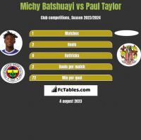 Michy Batshuayi vs Paul Taylor h2h player stats