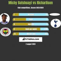 Michy Batshuayi vs Richarlison h2h player stats