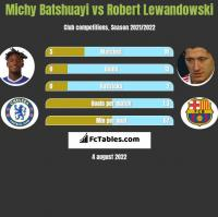 Michy Batshuayi vs Robert Lewandowski h2h player stats