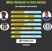Michy Batshuayi vs Ross Barkley h2h player stats