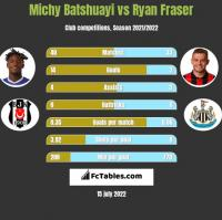 Michy Batshuayi vs Ryan Fraser h2h player stats