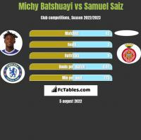 Michy Batshuayi vs Samuel Saiz h2h player stats