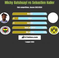 Michy Batshuayi vs Sebastien Haller h2h player stats
