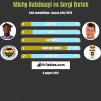 Michy Batshuayi vs Sergi Enrich h2h player stats