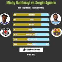 Michy Batshuayi vs Sergio Aguero h2h player stats