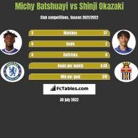 Michy Batshuayi vs Shinji Okazaki h2h player stats