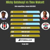 Michy Batshuayi vs Theo Walcott h2h player stats