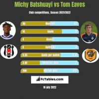 Michy Batshuayi vs Tom Eaves h2h player stats