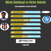 Michy Batshuayi vs Victor Osimeh h2h player stats