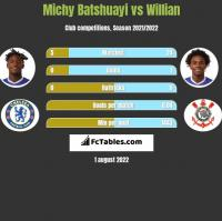 Michy Batshuayi vs Willian h2h player stats