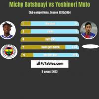 Michy Batshuayi vs Yoshinori Muto h2h player stats