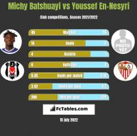 Michy Batshuayi vs Youssef En-Nesyri h2h player stats