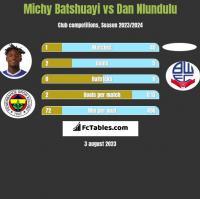 Michy Batshuayi vs Dan Nlundulu h2h player stats