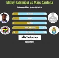 Michy Batshuayi vs Marc Cardona h2h player stats