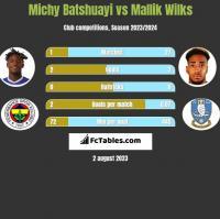 Michy Batshuayi vs Mallik Wilks h2h player stats