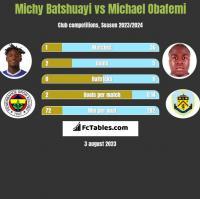 Michy Batshuayi vs Michael Obafemi h2h player stats