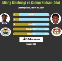 Michy Batshuayi vs Callum Hudson-Odoi h2h player stats