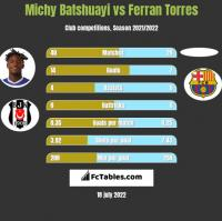Michy Batshuayi vs Ferran Torres h2h player stats