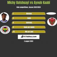 Michy Batshuayi vs Ayoub Kaabi h2h player stats