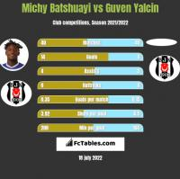 Michy Batshuayi vs Guven Yalcin h2h player stats
