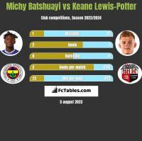 Michy Batshuayi vs Keane Lewis-Potter h2h player stats