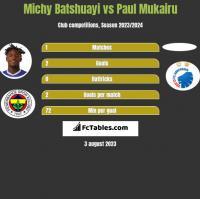 Michy Batshuayi vs Paul Mukairu h2h player stats