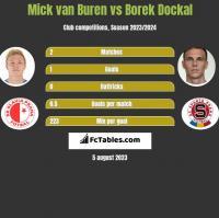 Mick van Buren vs Borek Dockal h2h player stats