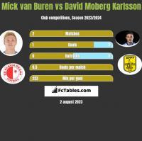 Mick van Buren vs David Moberg Karlsson h2h player stats