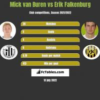 Mick van Buren vs Erik Falkenburg h2h player stats