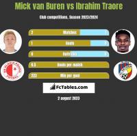 Mick van Buren vs Ibrahim Traore h2h player stats