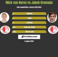Mick van Buren vs Jakub Hromada h2h player stats
