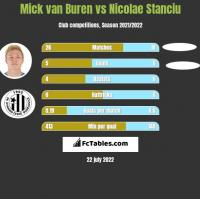 Mick van Buren vs Nicolae Stanciu h2h player stats