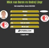 Mick van Buren vs Ondrej Lingr h2h player stats