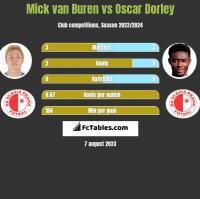 Mick van Buren vs Oscar Dorley h2h player stats