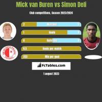 Mick van Buren vs Simon Deli h2h player stats