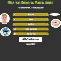 Mick van Buren vs Mauro Junior h2h player stats