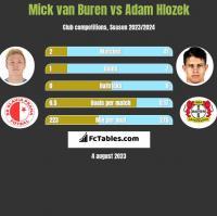 Mick van Buren vs Adam Hlozek h2h player stats