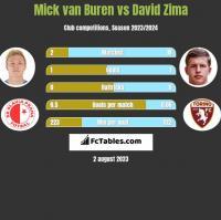 Mick van Buren vs David Zima h2h player stats
