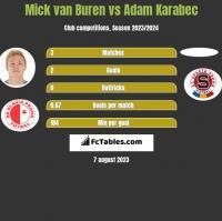 Mick van Buren vs Adam Karabec h2h player stats