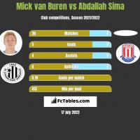 Mick van Buren vs Abdallah Sima h2h player stats
