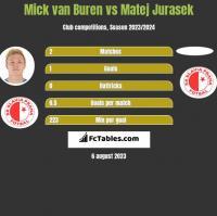 Mick van Buren vs Matej Jurasek h2h player stats
