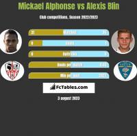 Mickael Alphonse vs Alexis Blin h2h player stats