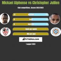 Mickael Alphonse vs Christopher Jullien h2h player stats