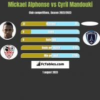 Mickael Alphonse vs Cyril Mandouki h2h player stats
