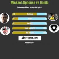 Mickael Alphonse vs Danilo h2h player stats