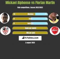 Mickael Alphonse vs Florian Martin h2h player stats