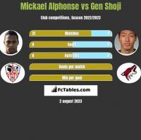 Mickael Alphonse vs Gen Shoji h2h player stats