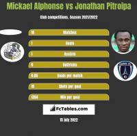 Mickael Alphonse vs Jonathan Pitroipa h2h player stats