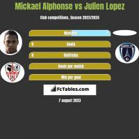 Mickael Alphonse vs Julien Lopez h2h player stats
